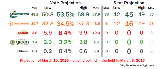 saskatchewan-projections-mar-10